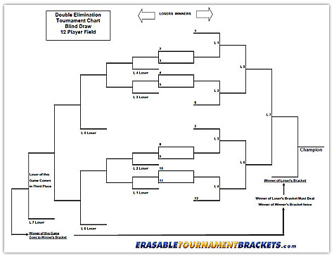 12 Team Double Blind Draw Tournament Chart