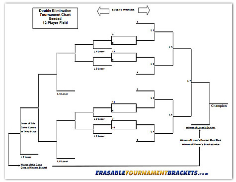 12 Team Double Seeded Tournament Chart