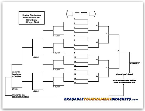 16 Team Double Blind Draw Tournament Chart