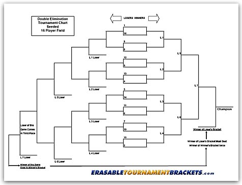16 Team Double Seeded Tournament Chart