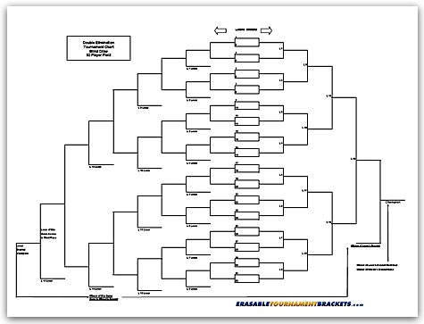 32 Team Double Blind Draw Tournament Chart