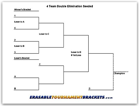 4 Team Double Seeded Tournament Chart