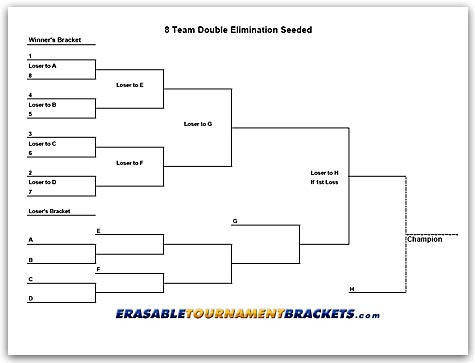 8 Team Double Seeded Tournament Chart