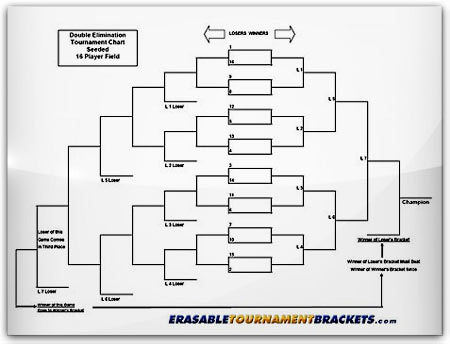 Double Elimination Seeded Tournament Brackets